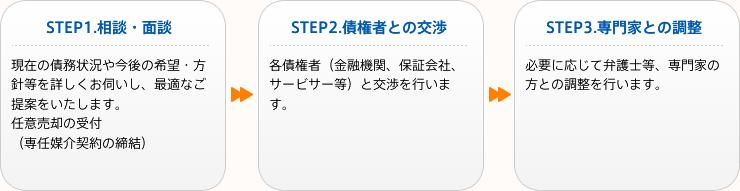 STEP1~STEP3